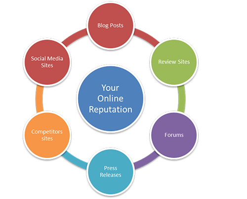 mechanics of online reputation management repair control your name or brand reputation online